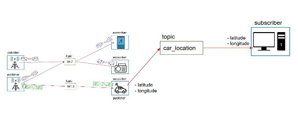 What is a ROS Topic? - The Robotics Back-End