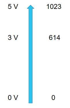 Arduino Analog Input Pin Function