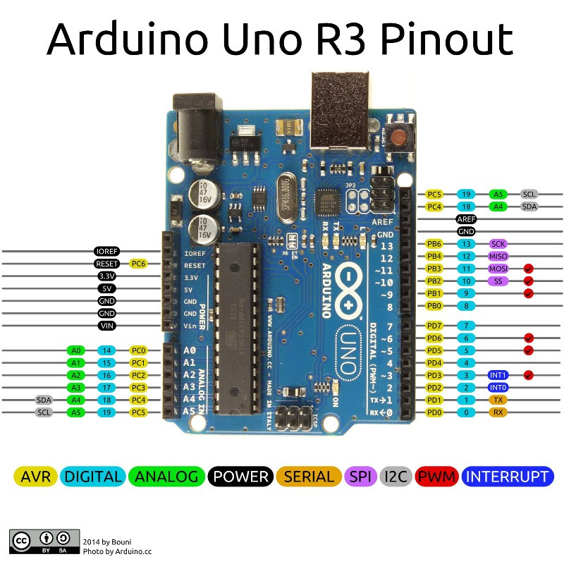 Arduino Uno Pins - A Complete Practical Guide - The Robotics ... on arduino mega schematic diagram, arduino board layout pdf, arduino pinout diagram, potentiometer schematic diagram, arduino block diagram, solenoid schematic diagram, arduino nano pin layout, arduino nano schematic, arduino shield pinout, arduino breadboard, arduino shield schematic diagram, arduino board schematic, arduino r3 schematic, arduino motor shield schematic, arduino lcd schematic, speaker schematic diagram, arduino mini schematic diagram, switch schematic diagram, arduino circuit diagram, glock schematic diagram,