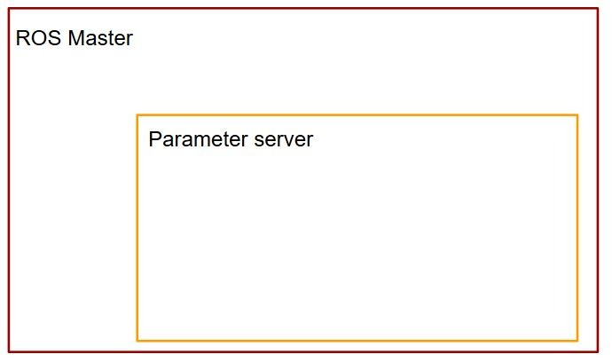 What is a ROS parameter ? 1/2