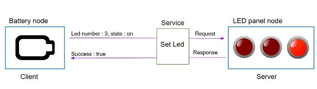 What is a ROS service? 5/6
