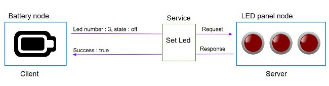 What is a ROS service? 6/6