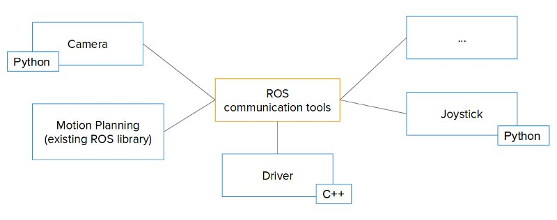 ROS communication tools and libraries