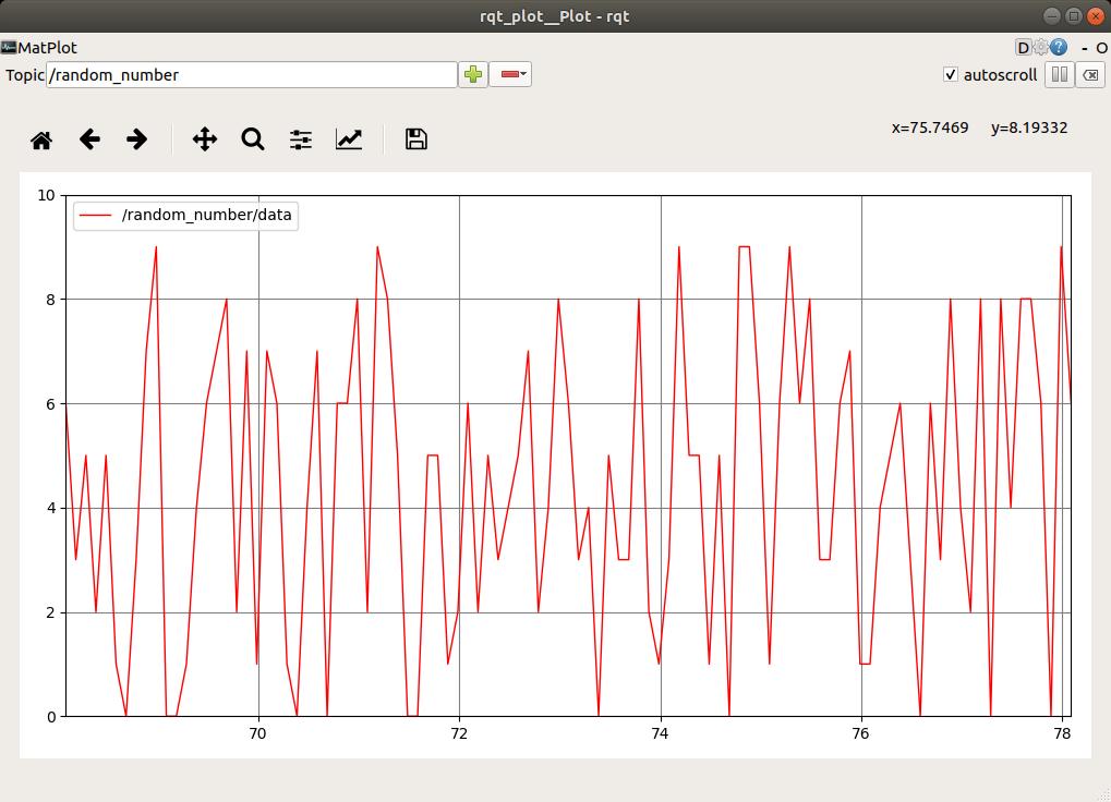 Rqt plot random number