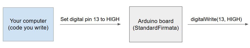Arduino Standard Firmata Schema