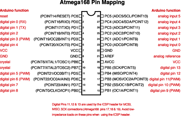 Arduino Atmega 168 Pin Mapping