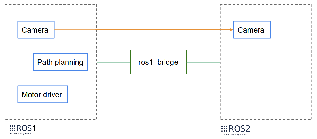 Migrate from ROS1 to ROS2 - Migrate a Package
