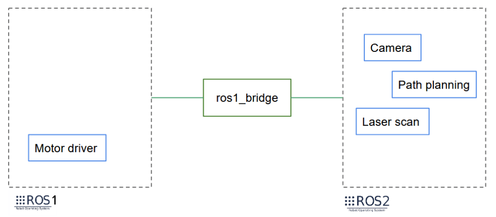 Migrate from ROS1 to ROS2 - Add new package during migration