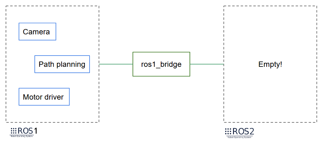 Migrate from ROS1 to ROS2 - Enable ros1_bridge