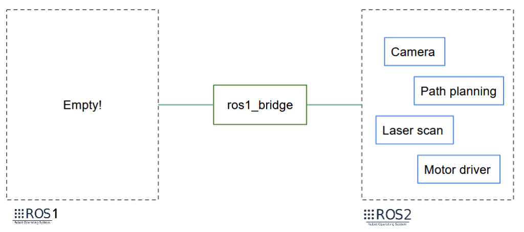 Migrate from ROS1 to ROS2 Finished - Keep ros1_bridge for ROS1 users