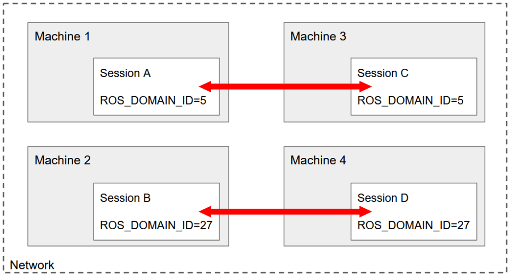 ROS2 Multiple Machines - Example with 4 Machines