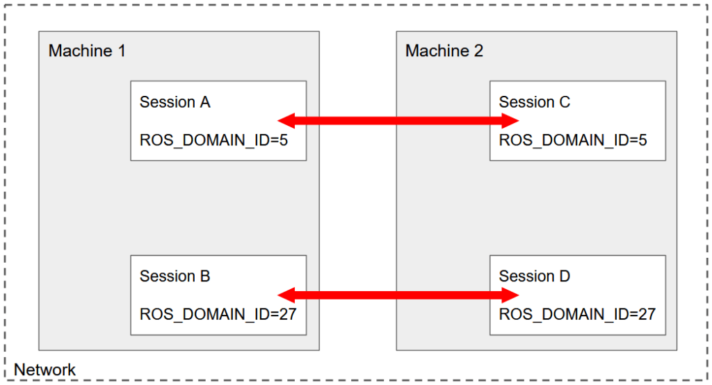 ROS2 Multiple Machines - Example with 2 Machines and 4 Sessions
